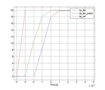 risposta al gradino di corrente ottenibile con una corretta implementazione di un controllo dead-beat