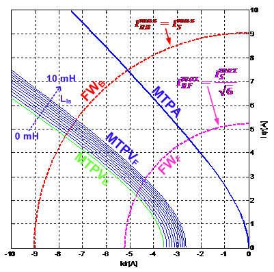 profili ottimi di funzionamento per un motore a magneti permanenti