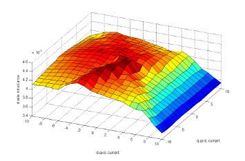 induttanza di asse d misurata nell'intero range operativo di funzionamento
